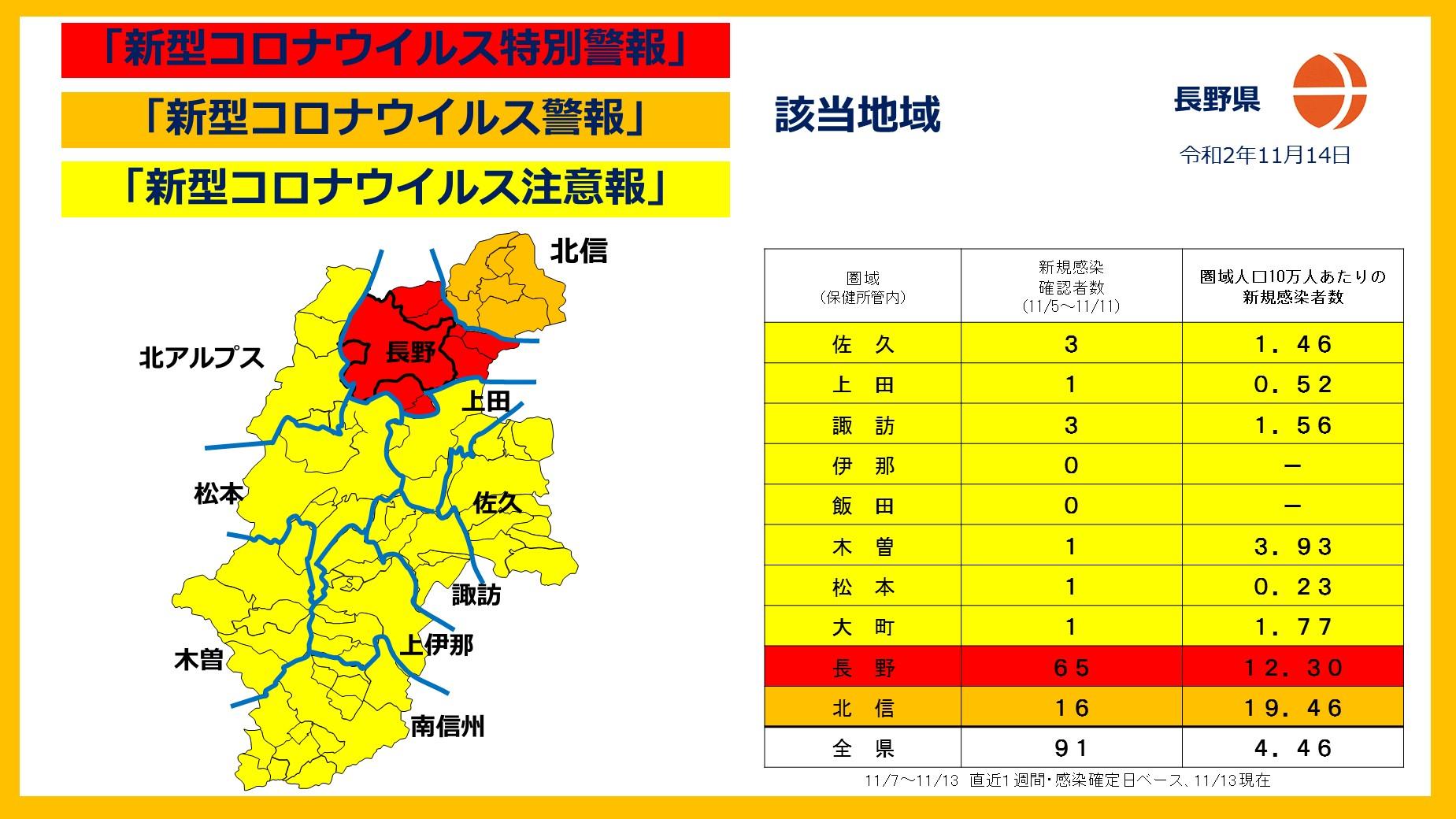 ウイルス 者 長野 県 コロナ 感染